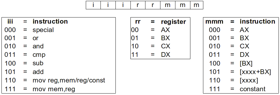 create bootloader linux
