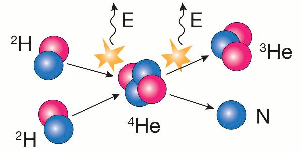 deuderium-deuterium fusion