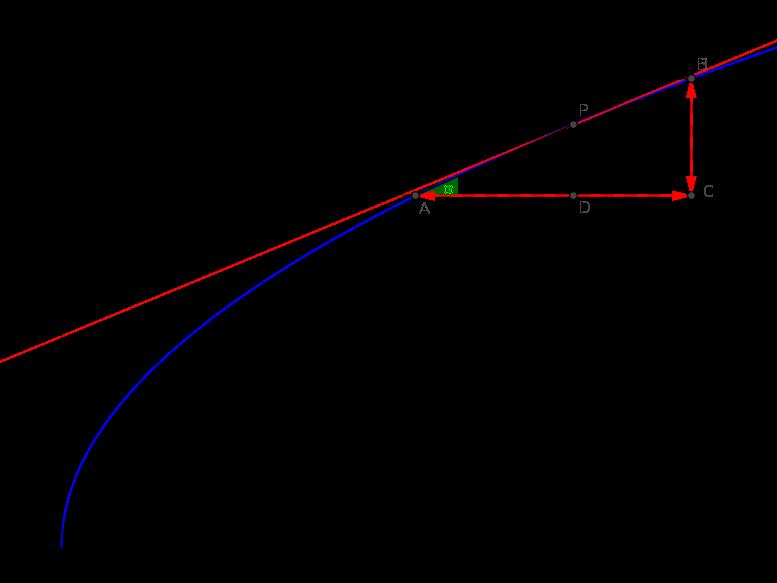calculul aproximativ a radacinii patrate