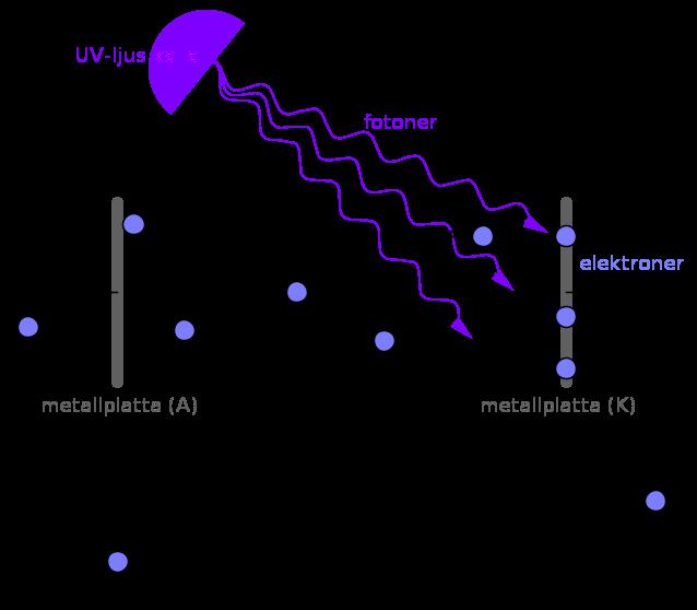 Fotoelektrisk effekt