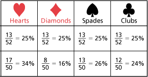 Probability of poker cards casino atlantis poker