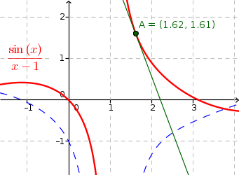 Equation of the tangent to the curve at a point