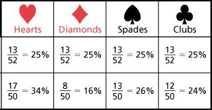 Poker probability
